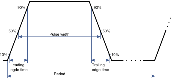 LibTiePie: Pulse width